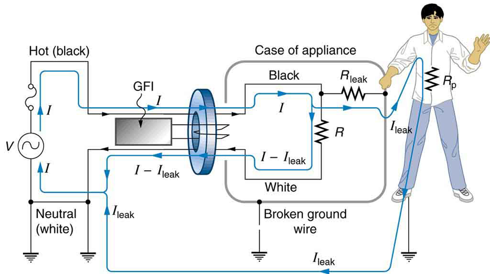 The figure describes a ground fault interrupter device connected across the hot or live and neural wires of an AC circuit. The ground fault interrupter device is shown as a rectangular block connected to a coil wound on a ring shaped iron core. The terminals of AC source are connected to an appliance shown as a resistance in a appliance case. The grounding of the appliance is shown broken. A person in contact with the appliance case is also shown. A leakage current I leak is shown to flow through him to the ground. The current I minus I leak flows back to the A C terminals. The leakage current here follows a hazardous path.