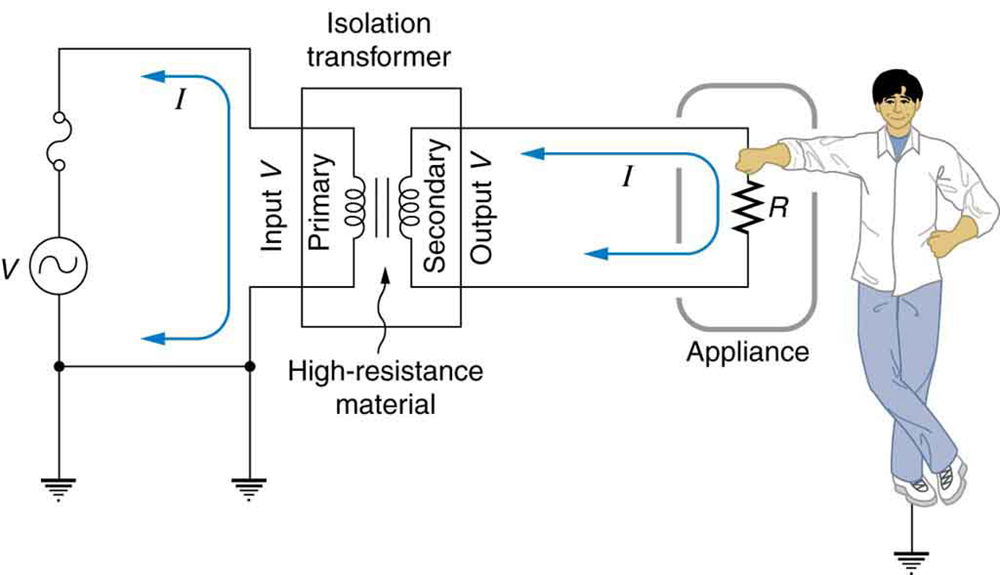 The figure shows an A C source, one end of which is connected to earth and the other end is connected to a circuit breaker. The other end of the circuit breaker is connected to the primary of an isolation transformer. The secondary of the transformer is connected to an appliance shown as a resistance enclosed in a case. The current is shown to flow through the appliance. A person is shown in contact with the appliance. He is safe as the transformer induces a high resistance between the original voltage source and the device.