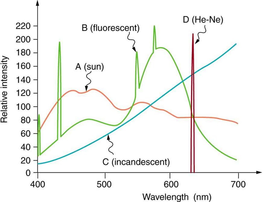 Four curves showing emission spectra for light sources like the Sun shown as curve A, fluorescent light source shown as curve B, incandescent light source as curve C, and helium-neon laser light source as curve D are depicted in a relative intensity versus wavelength graph. Curve A is a simple curve. Curve B has four spikes at different intensity. Curve C is a linear curve. Curve D is represented as a spike with relative intensity around two hundred and twenty on the scale of zero to two hundred and twenty and wavelength around six hundred and twenty nanometers.