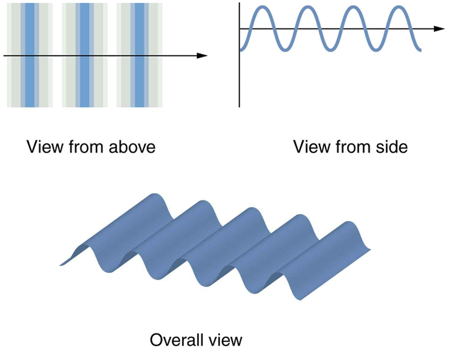 The figure contains three images. The first image, labeled view from above, represents a wave viewed from above as a series of thin, straight strips arranged adjacent to each other across the page. The color of the strips changes gradually from a darker blue near the crests of the waves to white near the troughs of the waves. A single black horizontal arrow points from left to right across the image. The second image, labeled view from side, shows a typical sine curve oscillating above and below a black arrow pointing to the right that serves as the horizontal axis. The sine wave has the same wavelength as the wave viewed from above. The third image, labeled overall view, is a perspective view of a wave of the same wavelength as in the first two images.