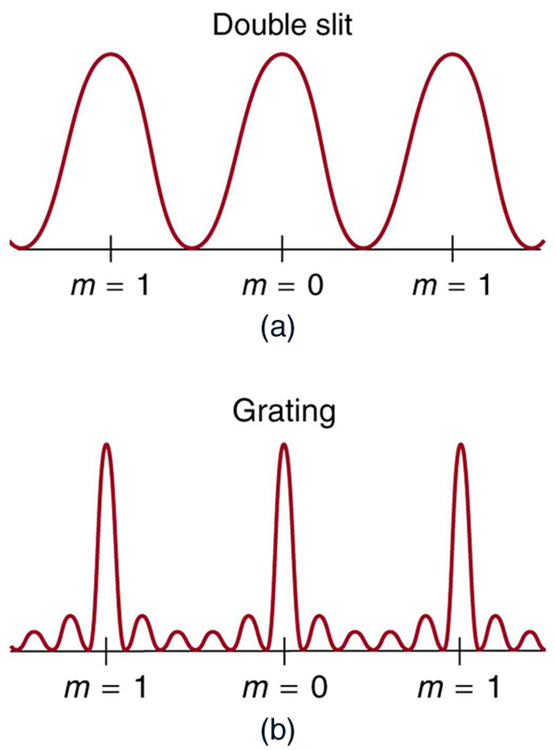 The upper graph, which is labeled double slit, shows a smooth curve similar to a sine curve that is shifted up so that its minimum value is zero. Three peaks are shown: the middle peak is labeled m equals zero and the left and right peaks are labeled m equals one. The lower graph, which is labeled grating, is aligned under the upper graph and also shows three peaks, with each peak aligned directly underneath the peaks in the upper graph. These three peaks are also labeled m equals zero or one, as in the upper graph. However, the peaks in the lower graph are much narrower and there are lots of small peaks appearing between large peaks.