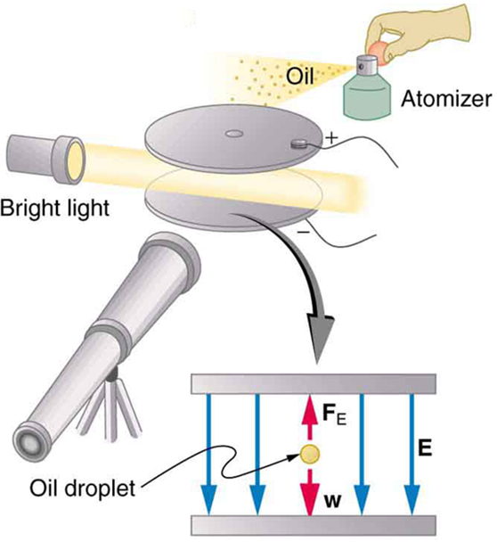 Image of the apparatus used in the Millikan oil drop experiment, consisting of a parallel pair of horizontal metal plates with a pin hole opening in the top plate. The top plate has positive charge and the bottom plate has negative charge. Picture of a flashlight as a bright source of light and a beam of light passing in between the plates from left is shown. A telescope is shown at the front and an oil atomizer above the positive plate is also depicted. A zoomed image of metal plates describing the force acting on the oil droplet is also shown. Arrows pointing upwards are forces of electric field while arrows pointing downwards depict the force of gravity.