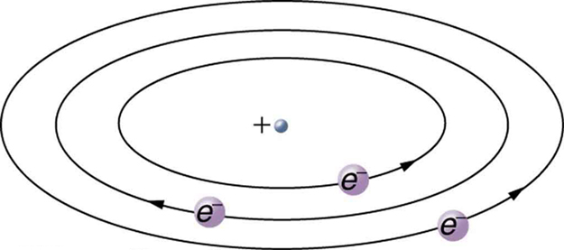 The image shows three elliptical orbits showing electrons' movement around a positive nucleus. The movement of the electrons in the orbit shown with arrows are opposite to each other.