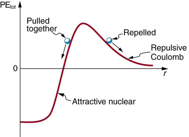 "The graph shows potential energy as a function of distance r. The potential energy is negative for small r, then rises sharply to a positive peak at medium r, then falls back asymptotically to zero for large r. The curve at small r is labeled ""attractive nuclear,"" and the curve at large r is labeled ""repulsive Coulomb."" A small ball is drawn to the left of the peak with an arrow indicating that the ball is moving down the potential energy curve toward the negative potential energy well. This ball is labeled ""pulled together."" Another small ball is drawn to the right of the peak with an arrow indicating it is moving toward larger r. This ball is labeled ""repelled."""