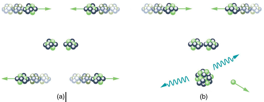 The first part of the figure shows two nuclei approaching each other, then slowing down, then moving away from each other. The second part shows two nuclei approaching and colliding to form a single nucleus that has emitted radiation and a particle.