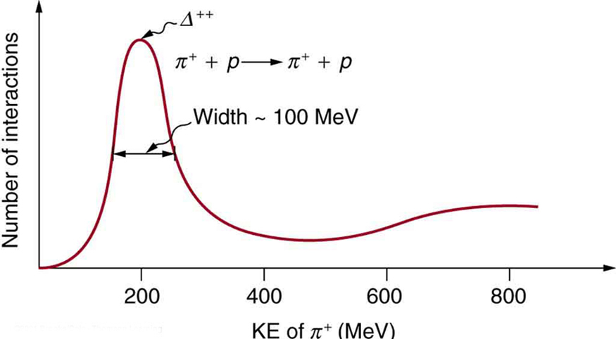 The figure shows a graph of number of interactions on the y axis versus kinetic energy of pion on the x axis. The number of interactions reaches a peak at two hundred mega electron volts where the short lived particle delta plus plus is generated. The width of this peak is approximately hundred mega electron volts.