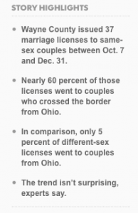 Infographic stating Wayne County Issued 37 marriage licenses to same-sex couples between Oct. 7 and Dec. 31; Nearly 60% of those licenses went to couples who crossed the Ohio border; In comparison, only 5% of different-sex licenses went to Ohio couples; the trend isn't surprising experts say.