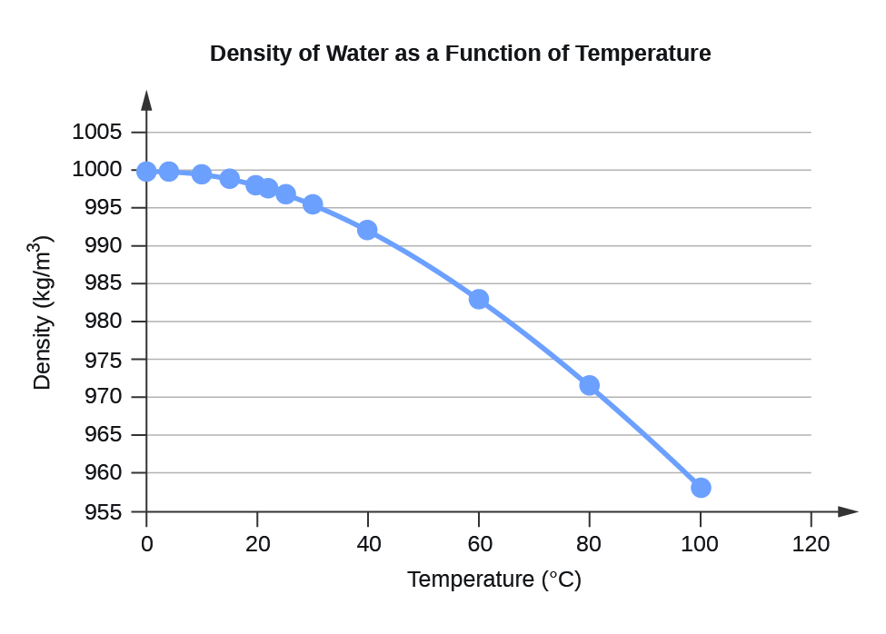 "A line graph is titled ""Density of Water as a Function of Temperature."" The x-axis is titled ""Temperature, degrees Celsius,"" and the y-axis is titled ""Density, Kilograms per cubic meter."" A line connects plot points at the coordinates 0 and 999.8395, 4 and 999.9720, 10 and 999.7026, 15 and 999.1026, 20 and 998.2071, 22 and 997.7735, 25 and 997.0479, 30 and 995.6502, 40 and 992.2, 60 and 983.2, 80 and 971.8, and 100 and 958.4."