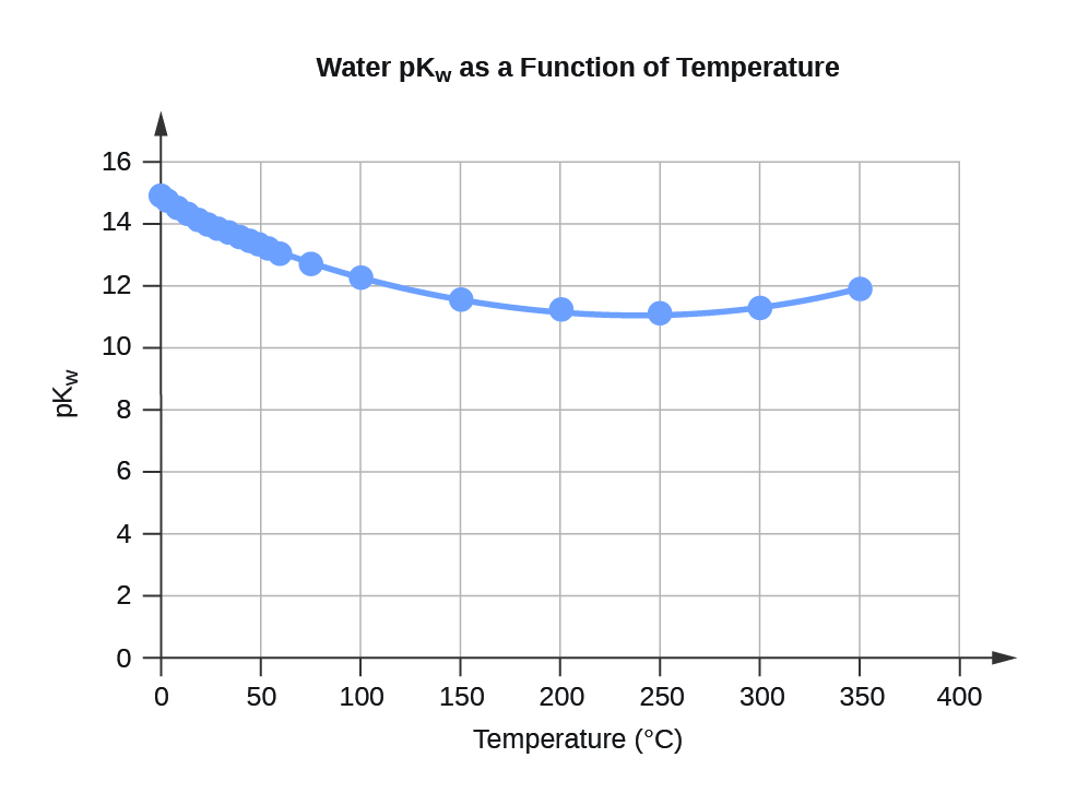 "A line graph is titled ""Water pK subscript W as a Function of Temperature."" The x-axis is titled ""Temperature, degrees Celsius,"" and the y-axis is titled ""pK subscript W."" A line connects plot points at the coordinates 0 and 14.95, 5 and 14.74, 10 and 14.54, 15 and 14.33, 20 and 14.17, 25 and 14, 30 and 13.84, 35 and 13.69, 40 and 13.55, 45 and 13.41, 50 and 13.28, 55 and 13.15, 60 and 13.03, 75 and 12.7, and 100 and 12.25."