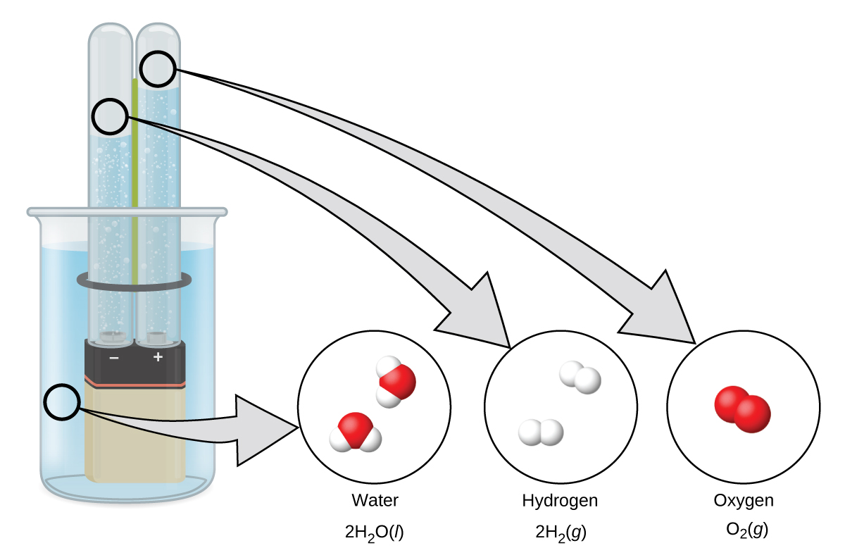 A rectangular battery is immersed in a beaker filled with liquid. Each of the battery terminals are covered by an overturned test tube. The test tubes each contain a bubbling liquid. Zoom in areas indicate that the liquid in the beaker is water, 2 H subscript 2 O liquid. The bubbles in the test tube over the negative terminal are hydrogen gas, 2 H subscript 2 gas. The bubbles in the test tube over the positive terminal are oxygen gas, O subscript 2 gas.