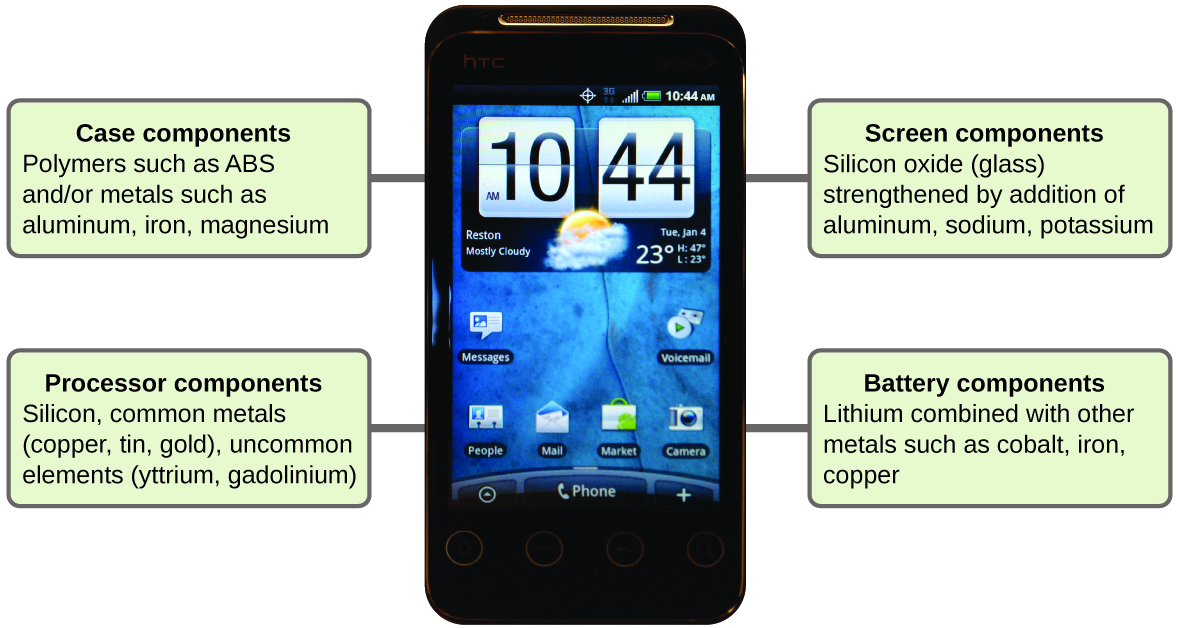 A cell phone is labeled to show what its components are made of. The case components are made of polymers such as A B S and or metals such as aluminum, iron, and magnesium. The processor components are made of silicon, common metals such as copper, tin and gold, and uncommon elements such as yttrium and gadolinium. The screen components are made of silicon oxide, also known as glass. The glass is strengthened by the addition of aluminum, sodium, and potassium. The battery components contain lithium combined with other metals such as cobalt, iron, and copper.
