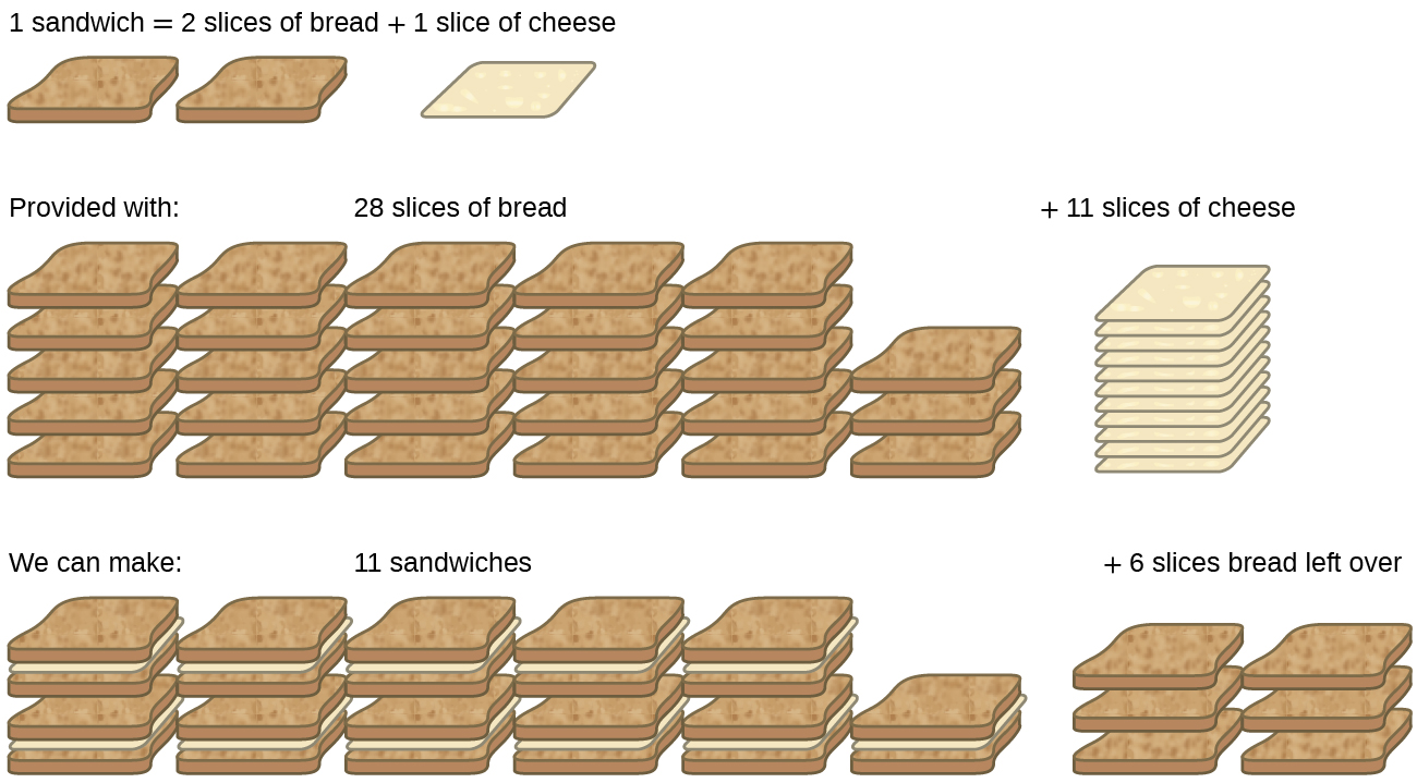"""This figure has three rows showing the ingredients needed to make a sandwich. The first row reads, """"1 sandwich = 2 slices of bread + 1 slice of cheese."""" Two slices of bread and one slice of cheese are shown. The second row reads, """"Provided with: 28 slices of bread + 11 slices of cheese."""" There are 28 slices of bread and 11 slices of cheese shown. The third row reads, """"We can make: 11 sandwiches + 6 slices of bread left over."""" 11 sandwiches are shown with six extra slices of bread."""