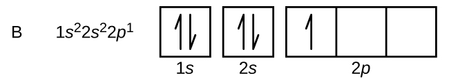 "In this figure, the element symbol B is followed by the electron configuration, ""1 s superscript 2 2 s superscript 2 2 p superscript 1."" The orbital diagram consists of two individual squares followed by 3 connected squares in a single row. The first square is labeled below as, ""1 s."" The second is similarly labeled, ""2 s."" The connected squares are labeled below as, ""2 p."" All squares not connected contain a pair of half arrows: one pointing up and the other down. The first square in the group of 3 contains a single upward pointing arrow."