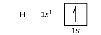 "In this figure, the element symbol H is followed by the electron configuration is 1 s superscript 1. An orbital diagram is provided that consists of a single square. The square is labeled below as, ""1 s."" It contains a single upward pointing half arrow."