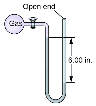 "A diagram of an open-end manometer is shown. To the upper left is a spherical container labeled, ""gas."" This container is connected by a valve to a U-shaped tube which is labeled ""open end"" at the upper right end. The container and a portion of tube that follows are shaded pink. The lower portion of the U-shaped tube is shaded grey with the height of the gray region being greater on the left side than on the right. The difference in height of 6.00 i n is indicated with horizontal line segments and arrows."