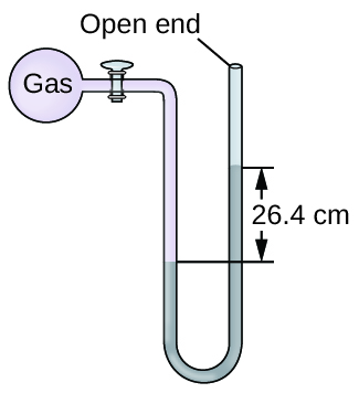 "A diagram of an open-end manometer is shown. To the upper left is a spherical container labeled, ""gas."" This container is connected by a valve to a U-shaped tube which is labeled ""open end"" at the upper right end. The container and a portion of tube that follows are shaded pink. The lower portion of the U-shaped tube is shaded grey with the height of the gray region being greater on the right side than on the left. The difference in height of 26.4 c m is indicated with horizontal line segments and arrows."