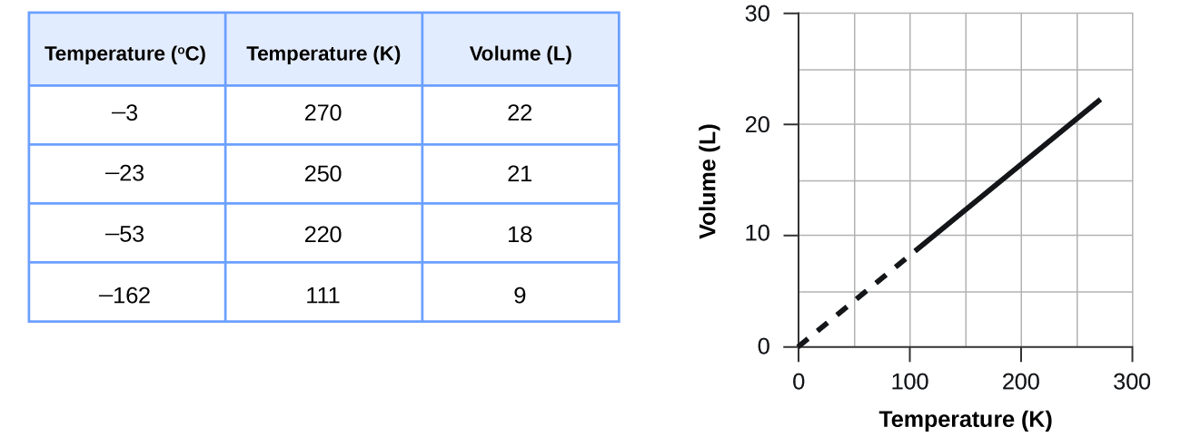 "This figure includes a table and a graph. The table has 3 columns and 6 rows. The first row is a header, which labels the columns ""Temperature, degrees C,"" ""Temperature, K,"" and ""Pressure, k P a."" The first column contains the values from top to bottom negative 100, negative 50, 0, 100, and 200. The second column contains the values from top to bottom 173, 223, 273, 373, and 473. The third column contains the values 14.10, 18.26, 22.40, 30.65, and 38.88. A graph appears to the right of the table. The horizontal axis is labeled ""Temperature ( K )."" with markings and labels provided for multiples of 100 beginning at 0 and ending at 300. The vertical axis is labeled ""Volume ( L )"" with marking and labels provided for multiples of 10, beginning at 0 and ending at 30. Five data points from the table are plotted on the graph with black dots. These dots are connected with a solid black line. The graph shows a positive linear trend."