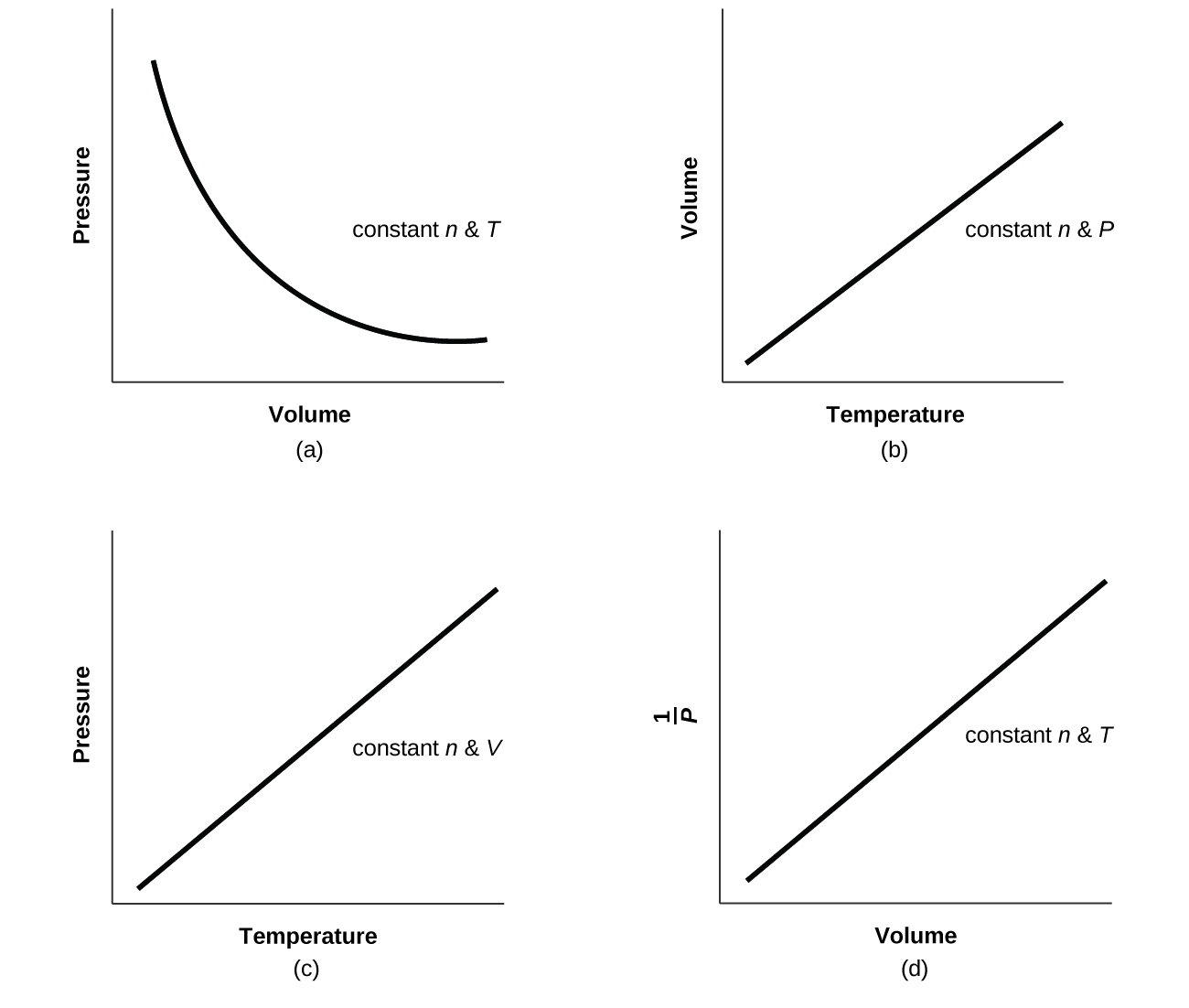 Four graphs are shown. In a, Volume is on the horizontal axis and Pressure is on the vertical axis. A downward trend with a decreasing rate of change is shown by a curved line. The label n, P cons is shown on the graph. In b, Temperature is on the horizontal axis and Volume is on the vertical axis. An increasing linear trend is shown by a straight line segment. The label n, P cons is shown on the graph. In c, Temperature is on the horizontal axis and Pressure is on the vertical axis. An increasing linear trend is shown by a straight line segment. The label n, P cons is shown on the graph. In d, Volume is on the horizontal axis and 1 divided by Pressure is on the vertical axis. An increasing linear trend is shown by a straight line segment on the graph. The label n, P cons is shown on the graph.