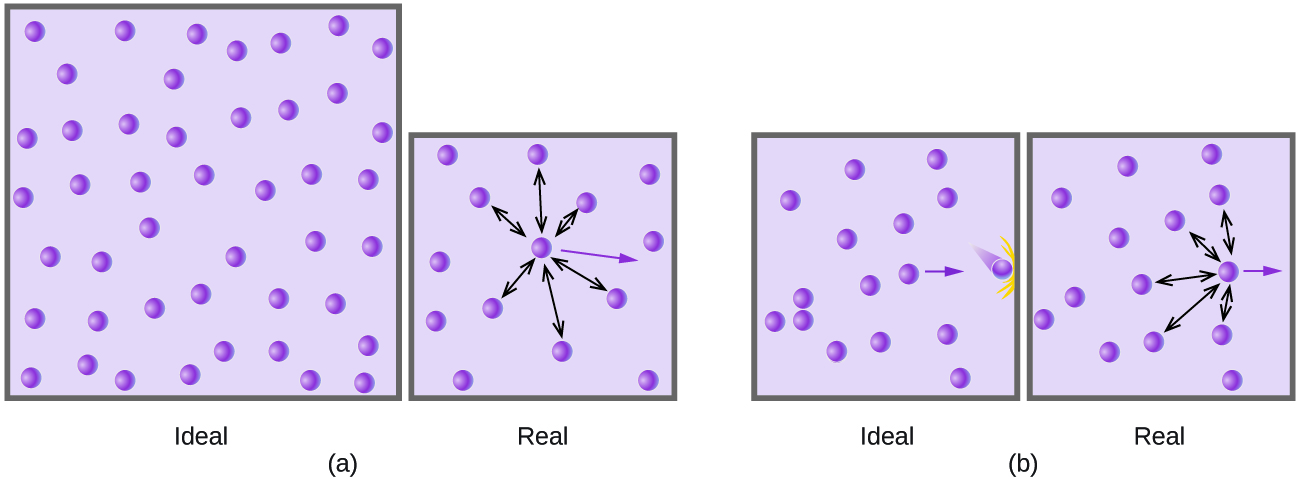 "This figure includes two diagrams. Each involves two lavender shaded boxes that contain 14 relatively evenly distributed, purple spheres. In the first box in a, a nearly centrally located purple sphere has 6 double-headed arrows extending outward from it to nearby spheres. A single purple arrow is pointing right into open space. This box is labeled, ""real."" There is a second box that looks slightly larger than the first box in a. It has the same number of particles but no arrows. This box is labeled, ""ideal."" In b, the first box has a purple sphere at the right side which has 4 double-headed arrows radiating out to the top, bottom, and left to other spheres. A single purple arrow points right through open space to the edge of the box. This box has no spheres positioned near its right edge This box is labeled, ""real."" The second box is the same size as the first box and contains the same number of particles. There are no arrows in it, except for the purple arrow which appears to be bigger and bolder. This box is labeled, ""ideal."""