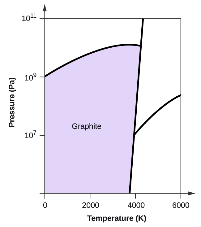 "This figure shows an x-axis that is labeled, ""Temperature ( K ),"" and a y-axis labeled, ""Pressure ( P a )."" The x-axis is marked off in increments of 2000 starting from 0. The y-axis is marked off at 0, 10 to the 7, ten to the 9, and ten to the 11. There is a slightly negatively sloped line that passes through the x-axis at about 3800. From this line there is a line that curves up and then down to the left to pass through the y-axis at ten to the 9. There is another line that goes up and to the right. The quadrant to the left is labeled, ""Graphite."""