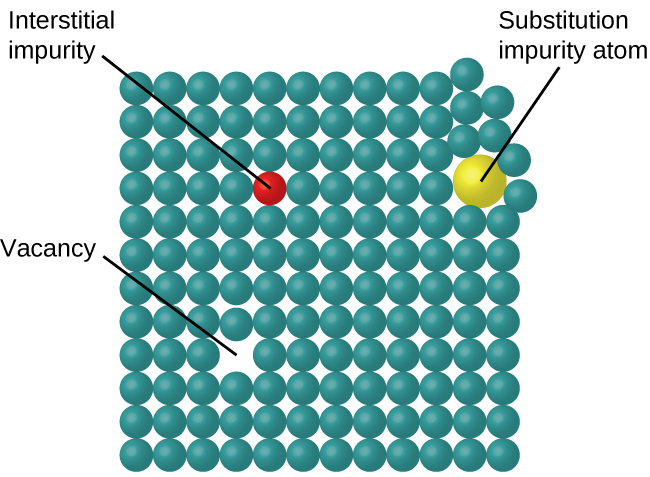 """A diagram is shown in which one hundred and forty four spheres are arranged in a twelve by twelve square. A gap in the square is labeled """"Vacancy"""" while one sphere that is a different color from all the rest is labeled """"Interstitial impurity."""" The top right corner of the square is disturbed and has a larger sphere inserted that is labeled """"Substitution impurity atom."""""""
