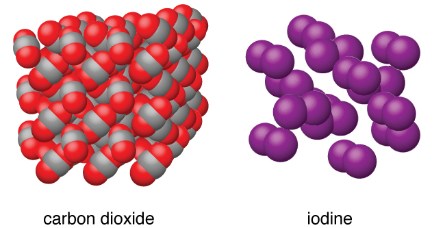 """Two images are shown and labeled """"carbon dioxide"""" and """"iodine."""" The carbon dioxide structure is composed of molecules, each made up of one gray and two red atoms, stacked together into a cube. The image of iodine shows pairs of purple atoms arranged near one another, but not touching."""