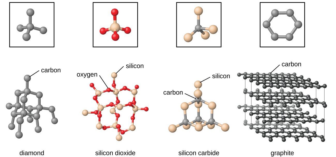 """Four pairs of images are shown. In the first pair, a square box containing a black atom bonded to four other black atoms is shown above a structure composed of many black atoms, each bonded to four other black atoms, where one of the upper atoms is labeled """"carbon"""" and the whole structure is labeled """"diamond."""" In the second pair, a square box containing a white atom bonded to four red atoms is shown above a structure composed of many white atoms, each bonded to four red atoms, where one of the red atoms is labeled """"oxygen"""" and one of the white atoms is labeled """"silicon."""" The whole structure is labeled """"silicon dioxide."""" In the third pair, a square box containing a blue atom bonded to four white atoms is shown above a structure composed of many blue atoms, each bonded to four white atoms, where one of the blue atoms is labeled """"carbon"""" and one of the white atoms is labeled """"silicon."""" The whole structure is labeled """"silicon carbide."""" In the fourth pair, a square box containing six black atoms bonded into a ring is shown above a structure composed of many rings, arranged into sheets layered one atop the other, where one of the black atoms is labeled """"carbon."""" The whole structure is labeled """"graphite."""""""