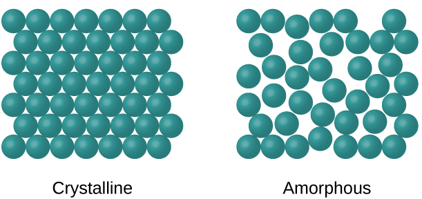 """Two images are shown and labeled, from left to right, """"Crystalline"""" and """"Amorphous."""" The crystalline diagram shows many circles drawn in rows and stacked together tightly. The amorphous diagram shows many circles spread slightly apart and in no organized pattern."""