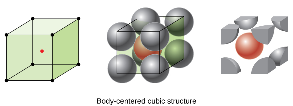"""Three images are shown. The first image shows a cube with black dots at each corner and a red dot in the center while the second image is composed of eight spheres that are stacked together to form a cube with one sphere in the center of the cube and dots at the center of each corner sphere connected to form a cube shape. The name under this image reads """"Body-centered cubic structure."""" The third image is the same as the second, but only shows the portions of the spheres that lie inside the cube shape."""