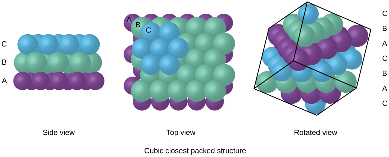 """Three images are shown. In the first image, a side view shows a layer of blue spheres, labeled """"C"""" stacked on top of, and sitting in between the gaps in a second layer that is composed of green spheres, labeled """"B,"""" which are sitting atop a purple layer of spheres labeled """"A."""" A label below this image reads """"Side view."""" The second image shows a top view of the same layers of spheres, where the top layer is """"C,"""" the second layer is """"B"""" and the lowest layer is """"C."""" This image is labeled """"Top view"""" and written under this is the phrase """"Cubic closest packed structure."""" The third image shows an upper view of the side of a cube composed of two sets of the repeating layers shown in the other images. The layers are arranged """"C, B, A, C, B, A, C"""" and the phrase written under this image reads """"Rotated view."""""""