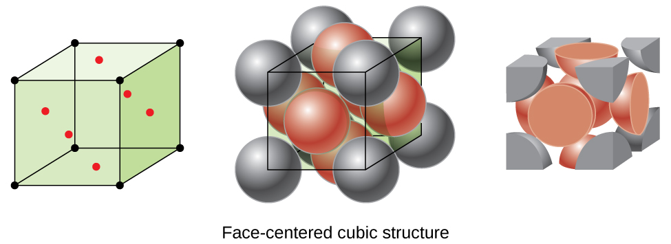 """Three images are shown. The first image shows a cube with black dots at each corner and red dots in the center of each face of the cube while the second image is composed of eight spheres that are stacked together to form a cube with six more spheres, one located on each face of the structure. Dots at the center of each corner sphere are connected to form a cube shape. The name under this image reads """"Face-centered cubic structure."""" The third image is the same as the second, but only shows the portions of the spheres that lie inside the cube shape."""