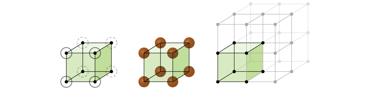 A diagram of three images is shown. In the first image, a cube with a sphere at each corner is shown. The spheres at the corners are circled. The second image shows the same cube, but this time the spheres at the corners are larger and shaded in. In the third image, the cube is one cube amongst eight that make up a larger cube. The original cube is shaded a color while the other cubes are not.