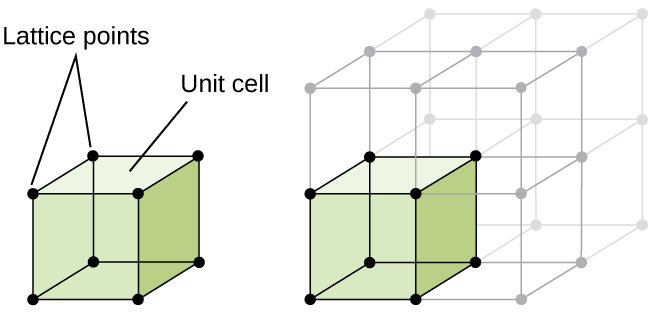 """A diagram of two images is shown. In the first image, a cube with a sphere at each corner is shown. The cube is labeled """"Unit cell"""" and the spheres at the corners are labeled """"Lattice points."""" The second image shows the same cube, but this time it is one cube amongst eight that make up a larger cube. The original cube is shaded a color while the other cubes are not."""
