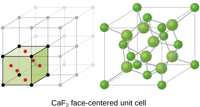 """Two images are shown. The first image shows a cube with black dots at each corner and a red dot in the center of each face of the cube. This cube is stacked with seven others that are not colored to form a larger cube. The second image is composed of eight small green spheres that form the corners of a cube with six other small green spheres located in the faces of the cube. Eight larger green spheres are spaced inside the cube and all of the spheres are connect to one another by lines. The name under this image reads """"C a F, subscript 2, face-centered unit cell."""""""