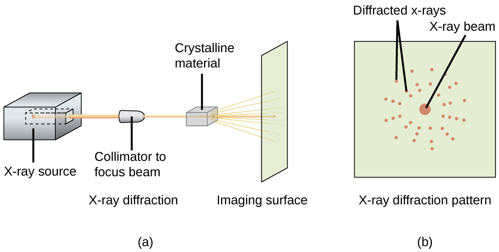 """A diagram, labeled """"a"""" shows a cube on the left with a channel bored into its right side labeled """"X dash ray source."""" A beam is leaving from this channel and traveling in a horizontal line toward an oval-shaped, short tube, labeled """"Collimator to focus beam"""" and """"X dash ray diffraction,"""" where it passes through a cube labeled """"Crystalline material"""" and scatters onto a vertical sheet labeled """"Imaging surface."""" A second diagram, labeled """"b,"""" shows a square sheet with a large dot in the center labeled """"X dash ray beam,"""" that is surrounded by smaller dots arranged in rings and labeled """"Diffracted X dash rays."""""""