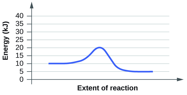 "This figure shows a graph. The x-axis is labeled, ""Extent of reaction,"" and the y-axis is labeled, ""Energy (k J)."" The y-axis is marked off from 0 to 40 at intervals of 5. A blue curve is shown. It begins with a horizontal region at 10. The curve then rises sharply near the middle to reach a maximum of 20 and similarly falls to another horizontal segment at 5."