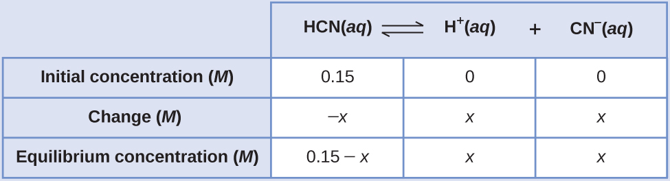 "This table has two main columns and four rows. The first row for the first column does not have a heading and then has the following: Initial pressure ( M ), Change ( M ), Equilibrium ( M ). The second column has the header, ""H C N ( a q ) equilibrium arrow H superscript plus sign ( a q ) plus C N subscript negative sign ( a q )."" Under the second column is a subgroup of three columns and three rows. The first column has the following: 0.15, negative x, 0.15 minus x. The second column has the following: 0, x, x. The third column has the following: 0, x, x."