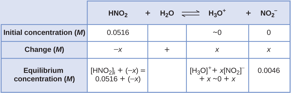 "This table has two main columns and four rows. The first row for the first column does not have a heading and then has the following in the first column: Initial concentration ( M ), Change ( M ), Equilibrium concentration ( M ). The second column has the header of, ""H N O subscript 2 plus sign H subscript 2 O equilibrium arrow H subscript 3 O superscript positive sign plus sign N O subscript 2 superscript negative sign."" Under the second column is a subgroup of four columns and three rows. The first column has the following: 0.0516, negative x, [ H N O subscript 2 ] subscript i plus ( negative x ) equals 0.0516 plus sign ( negative x ). The second column is blank in the first row, positive sign, blank for the third row. The third column has the following: approximately 0, x, [ H subscript 3 O ] superscript positive sign plus sign x [ N O subscript 2 ] superscript negative sign plus sign x plus sign 0 plus sign x. The fourth column has the following: 0, x, 0.0046."