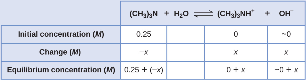 "This table has two main columns and four rows. The first row for the first column does not have a heading and then has the following in the first column: Initial concentration ( M ), Change ( M ), Equilibrium concentration ( M ). The second column has the header of ""( C H subscript 3 ) subscript 3 N plus sign H subscript 2 O equilibrium arrow ( C H subscript 3 ) subscript 3 N H superscript positive sign plus sign O H superscript positive sign."" Under the second column is a subgroup of four columns and three rows. The first column has the following: 0.25, negative x, 0.25 plus sign negative x. The second column is blank in all three rows. The third column has the following: 0, x, 0 plus x. The fourth column has the following: approximately 0, x, and approximately 0 plus x."