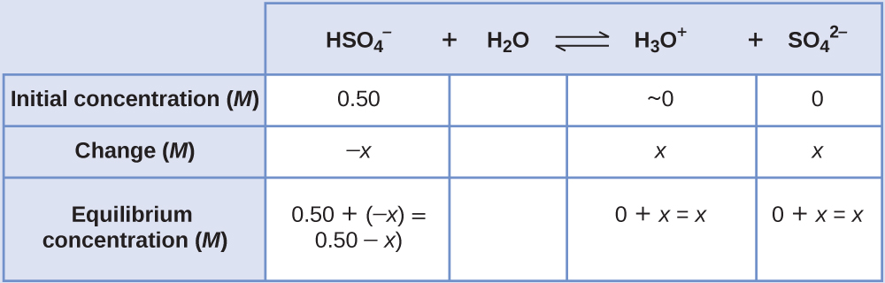 "This table has two main columns and four rows. The first row for the first column does not have a heading and then has the following in the first column: Initial concentration ( M ), Change ( M ), Equilibrium ( M ). The second column has the header of ""H S O subscript 4 superscript negative sign plus sign H subscript 2 O equilibrium sign H subscript 3 O superscript positive sign plus sign S O subscript 4 superscript 2 superscript negative sign."" Under the second column is a subgroup of four columns and three rows. The first column has the following: 0.50, negative x, 0.50 plus sign negative x equals 0.50 minus x. The second column is blank for all three rows. The third column has the following: approximately 0, x, 0 plus sign x equals x. The fourth column has the following: 0, x, 0 plus sign x equals x."