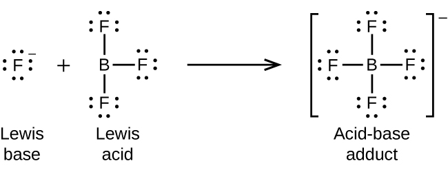 "This figure illustrates a chemical reaction using structural formulas. On the left, an F atom is surrounded by four electron dot pairs and has a superscript negative symbol. This structure is labeled below as ""Lewis base."" Following a plus sign is another structure which has a B atom at the center and three F atoms single bonded above, right, and below. Each F atom has three pairs of electron dots. This structure is labeled below as ""Lewis acid."" Following a right pointing arrow is a structure in brackets that has a central B atom to which 4 F atoms are connected with single bonds above, below, to the left, and to the right. Each F atom in this structure has three pairs of electron dots. Outside the brackets is a superscript negative symbol. This structure is labeled below as ""Acid-base adduct."""