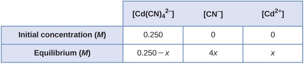"This table has two main columns and three rows. The first row for the first column does not have a heading and then has the following in the first column: Initial concentration ( M ) and Equilibrium ( M ). The second column has the header, ""[ C d ( C N ) subscript 4 to the second power superscript negative sign ] [ C N superscript negative sign ] [ C d to the second power superscript positive sign ]."" Under the second column is a subgroup of two rows and three columns. The first column contains the following: 0.250 and 0.250 minus x. The second column contains the following: 0 and 4 x. The third column contains the following: 0 and x."