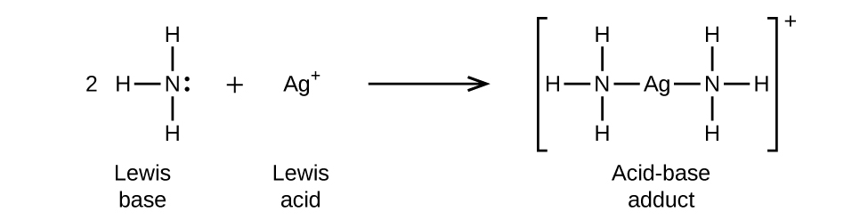 "This figure illustrates a chemical reaction using structural formulas. On the left side, a 2 preceeds an N atom which has H atoms single bonded above, to the left, and below. A single electron dot pair is on the right side of the N atom. This structure is labeled below as ""Lewis base."" Following a plus sign is an A g atom which has a superscript plus symbol. Following a right pointing arrow is a structure in brackets that has a central A g atom to which N atoms are connected with single bonds to the left and to the right. Each of these N atoms has H atoms bonded above, below, and to the outside of the structure. Outside the brackets is a superscript plus symbol. This structure is labeled below as ""Acid-base adduct."""