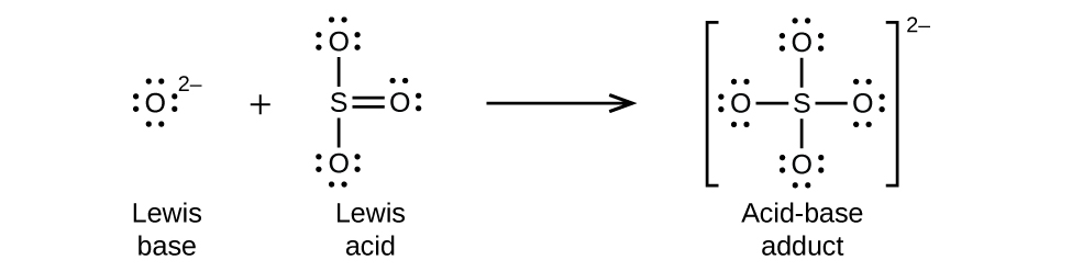 "This figure illustrates a chemical reaction using structural formulas. On the left, an O atom is surrounded by four electron dot pairs and has a superscript 2 negative. This structure is labeled below as ""Lewis base."" Following a plus sign is another structure which has an S atom at the center. O atoms are single bonded above and below. These O atoms have three electron dot pairs each. To the right of the S atom is a double bonded O atom which has two pairs of electron dots. This structure is labeled below as ""Lewis acid."" Following a right pointing arrow is a structure in brackets that has a central S atom to which 4 O atoms are connected with single bonds above, below, to the left, and to the right. Each of the O atoms has three pairs of electron dots. Outside the brackets is a superscript 2 negative. This structure is labeled below as ""Acid-base adduct."""