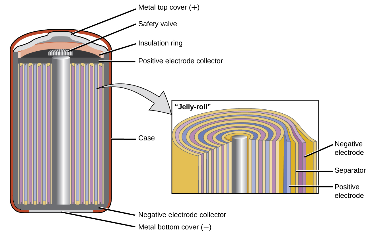 "A diagram is shown of a cross section of a nickel cadmium battery. This battery is in a cylindrical shape. An outer red layer is labeled ""case."" Just inside this layer is a thin, dark grey layer which is labeled at the bottom of the cylinder as ""Negative electrode collector."" A silver rod extends upward through the center of the battery, which is surrounded by alternating layers, shown as vertical repeating bands, of yellow, purple, yellow, and blue. A slightly darker grey narrow band extends across the top of these alternating bands, which is labeled ""Positive electrode collector."" A thin light grey band appears at the very bottom of the cylinder, which is labeled ""Metal bottom cover (negative)."" A small grey and white striped rectangular structure is present at the top of the central silver cylinder, which is labeled ""Safety valve."" Above this is an orange layer that curves upward over the safety valve, which is labeled ""Insulation ring."" Above this is a thin light grey layer that projects upward slightly at the center, which is labeled ""Metal top cover (plus)."" A light grey arrow points to a rectangle to the right that illustrates the layers at the center of the battery under magnification. From the central silver rod, the layers shown repeat the alternating pattern yellow, blue, yellow, and purple three times, with a final yellow layer covering the last purple layer. The outermost purple layer is labeled ""Negative electrode."" The yellow layer beneath it is labeled ""Separator."" The blue layer just inside is labeled ""Positive electrode."""