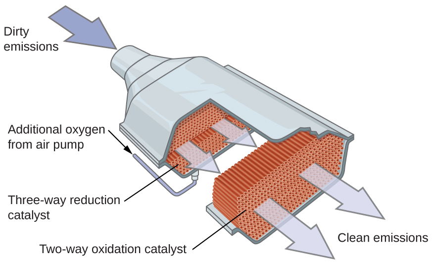 "An image is shown of a catalytic converter. At the upper left, a blue arrow pointing into a pipe that enters a larger, widened chamber is labeled, ""Dirty emissions."" A small black arrow that points to the lower right is positioned along the upper left side of the widened region. This arrow is labeled, ""Additional oxygen from air pump."" The image shows the converter with the upper surface removed, exposing a red-brown interior. The portion of the converter closes to the dirty emissions inlet shows small, spherical components in an interior layer. This layer is labeled, ""Three-way reduction catalyst."" The middle region shows closely packed small brown rods that are aligned parallel to the dirty emissions inlet pipe. The final nearly quarter of the interior of the catalytic converter again shows a layer of closely packed small, red-brown circles. Two large light grey arrows extend from this layer to the open region at the lower right of the image to the label, ""Clean emissions."""