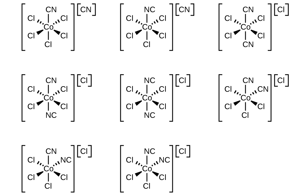 This figure shows eight structures, each inside brackets in three rows. The first row contains three structures, the second row contains three structures, and the third row contains two structures. These structures are described in increasing order moving left to right and top to bottom in the figure. Each includes a central C o atom with line segments indicating bonds above and below the central atom. Above and to both the left and right, dashed wedges with vertices at the C o atom widening as they move out from the atom indicates single bonds. Similarly, solid wedges below and to both the left and right indicate single bonds. Outside each structure in brackets, to the right, an element or group is identified in brackets as a superscript. In the first structure, the C atom of a C N group is bonded to the C o atom. All 5 remaining bonds are with C l atoms. C N appears in brackets as a superscript outside the structure. In the second structure, the N atom of a C N group is bonded to the C o atom. All 5 remaining bonds are with C l atoms. C N appears in brackets as a superscript outside the structure. In the third structure, the C atom of two C N groups are bonded to the C o atom at the top and bottom of the structure. All 4 remaining bonds are with C l atoms. C l appears in brackets as a superscript outside the structure. In the fourth structure, the C atom of a C N groups is bonded to the C o atom at the top and the N atom of a C N group which is bonded at the bottom of the structure. All 4 remaining bonds are with C l atoms. C l appears in brackets as a superscript outside the structure. In the fifth structure, the N atom of two C N groups are bonded to the C o atom at the top and bottom of the structure. All 4 remaining bonds are with C l atoms. C l appears in brackets as a superscript outside the structure. In the sixth structure, the C atom of two C N groups are bonded to the C o atom at the top and upper right of the structure. All 4 remaining bonds are with C l atoms. C l appears in brackets as a superscript outside the structure. In the seventh structure, the C atom of a C N group is bonded to the C o atom at the top of the structure and the N atom of a C N group is bonded at the upper right of the structure. All 4 remaining bonds are with C l atoms. C l appears in brackets as a superscript outside the structure. In the eighth structure, the N atom of two C N groups are bonded to the C o atom at the top and upper right of the structure. All 4 remaining bonds are with C l atoms. C l appears in brackets as a superscript outside the structure.