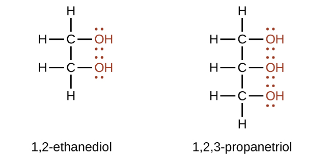Structural formulas for 1 comma 2 dash ethanediol and 1 comma 2 comma 3 dash propanetriol are shown. The first structure has a two C atom hydrocarbon chain with an O H group attached to each carbon. The O H groups are shown in red an each O atom has two sets of electron dots. Each C atom also has two H atoms bonded to it. The second structure shows a three C atom hydrocarbon chain with an O H group bonded to each carbon. The O H groups are shown in red, and each O atom has two sets of electron dots. The first C atom has two H atoms bonded to it. The second C atom has one H atom bonded to it. The third C atom has two H atoms bonded to it.