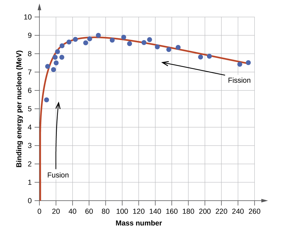 "A graph is shown where the x-axis is labeled ""binding energy per nucleon, open parenthesis, M e V, close parenthesis"" and has values of 0 to 10 in increments of 1. The y-axis is labeled ""Mass number"" and has values of 0 to 260 in increments of 20. A line of best fit beginning at point 0, 0 is drawn through points ""8, 5.5; 9, 7.3; 18, 7.1; 20, 7.5; 19, 7.9; 27, 7.8; 21, 8.1; 25, 8.4; 37, 8.6; 43, 8.8; 57, 8.6; 60, 8.9; 70, 9; 88, 8.8; 102, 8.9; 108, 8.5; 126, 8.7; 133, 8.8; 143, 8.2; 157, 8.1; 167, 8.2; 195, 7.9; 205, 7.9; 241, 7.3 and 255, 75. An upward-facing arrow near the bottom left of the graph is labeled ""Fusion"" while a left-facing arrow near the top right is labeled ""Fission."""