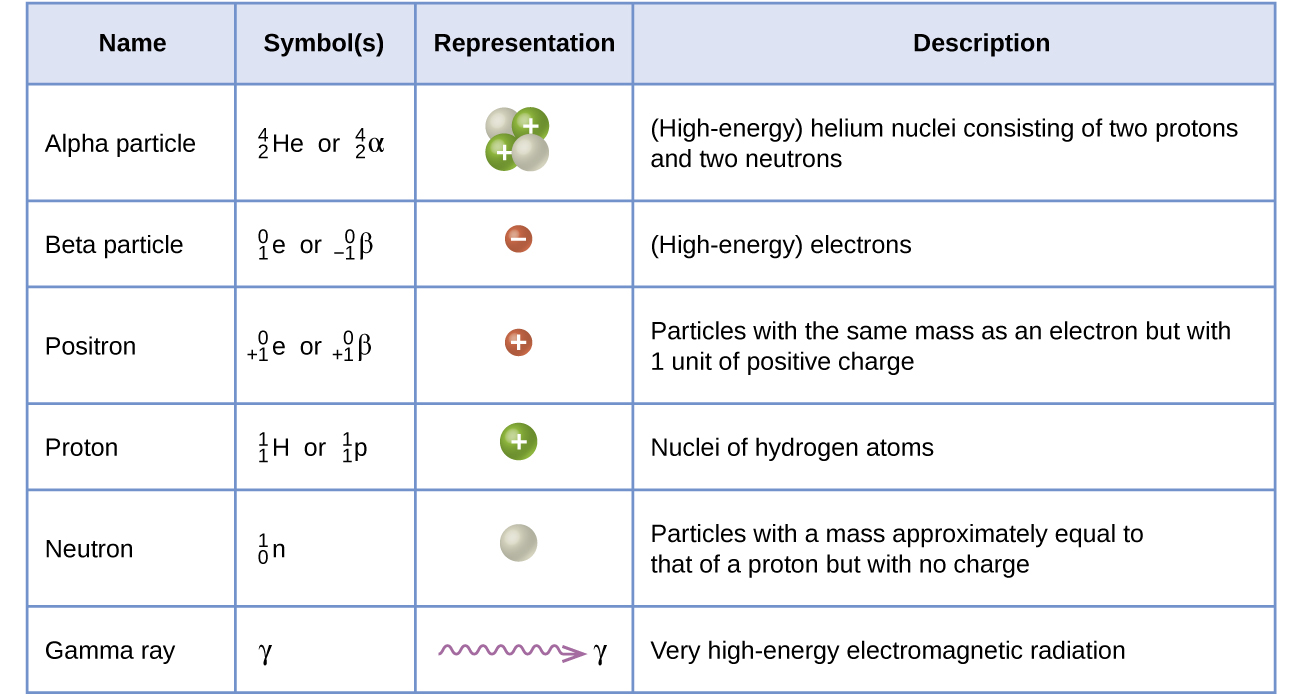 "This table has four columns and seven rows. The first row is a header row and it labels each column: ""Name,"" ""Symbol(s),"" ""Representation,"" and ""Description."" Under the ""Name"" column are the following: ""Alpha particle,"" ""Beta particle,"" ""Positron,"" ""Proton,"" ""Neutron,"" and ""Gamma ray."" Under the ""Symbol(s)"" column are the following: "" superscript 4 stacked over a subscript 2 H e or lowercase alpha,"" ""superscript 0 stacked over a subscript 1 e or lowercase beta,"" ""superscript 0 stacked over a positive subscript 1 e or lowercase beta superscript positive sign,"" ""superscript 1 stacked over a subscript 1 H or lowercase rho superscript 1 stacked over a subscript 1 H,"" ""superscript 1 stacked over a subscript 0 n or lowercase eta superscript 1 stacked over a subscript 0 n,"" and a lowercase gamma. Under the ""Representation column,"" are the following: two white sphere attached to two blue spheres of about the same size with positive signs in them; a small red sphere with a negative sign in it; a small red sphere with a positive sign in it; a blue spheres with a positive sign in it; a white sphere; and a purple squiggle ling with an arrow pointing right to a lowercase gamma. Under the ""Description"" column are the following: ""(High-energy) helium nuclei consisting of two protons and two neutrons,"" ""(High-energy) elections,"" ""Particles with the same mass as an electron but with 1 unit of positive charge,"" ""Nuclei of hydrogen atoms,"" ""Particles with a mass approximately equal to that of a proton but with no charge,"" and ""Very high-energy electromagnetic radiation."""